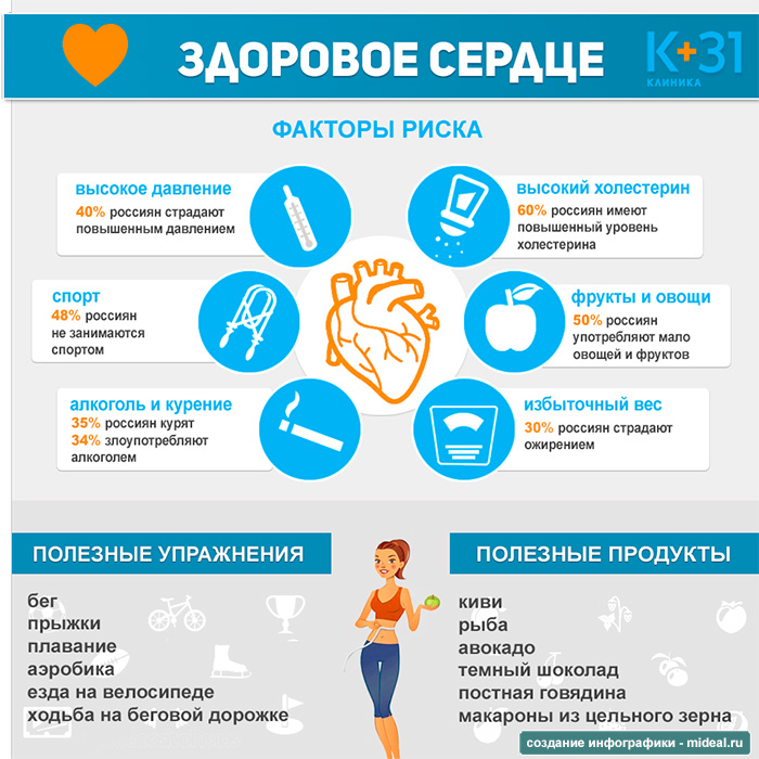 Infographic Healthy heart