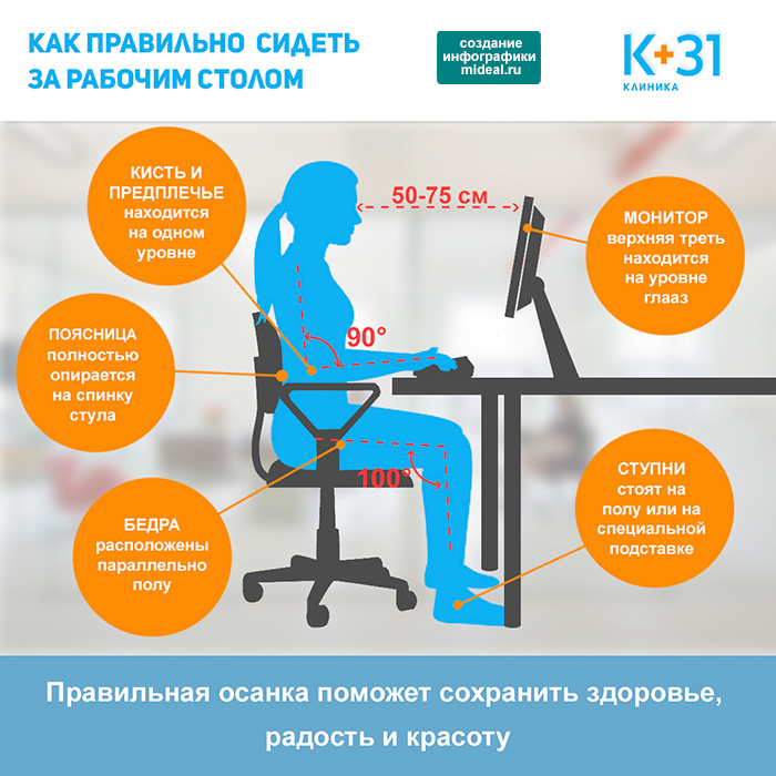 Infografic How to sit at the table